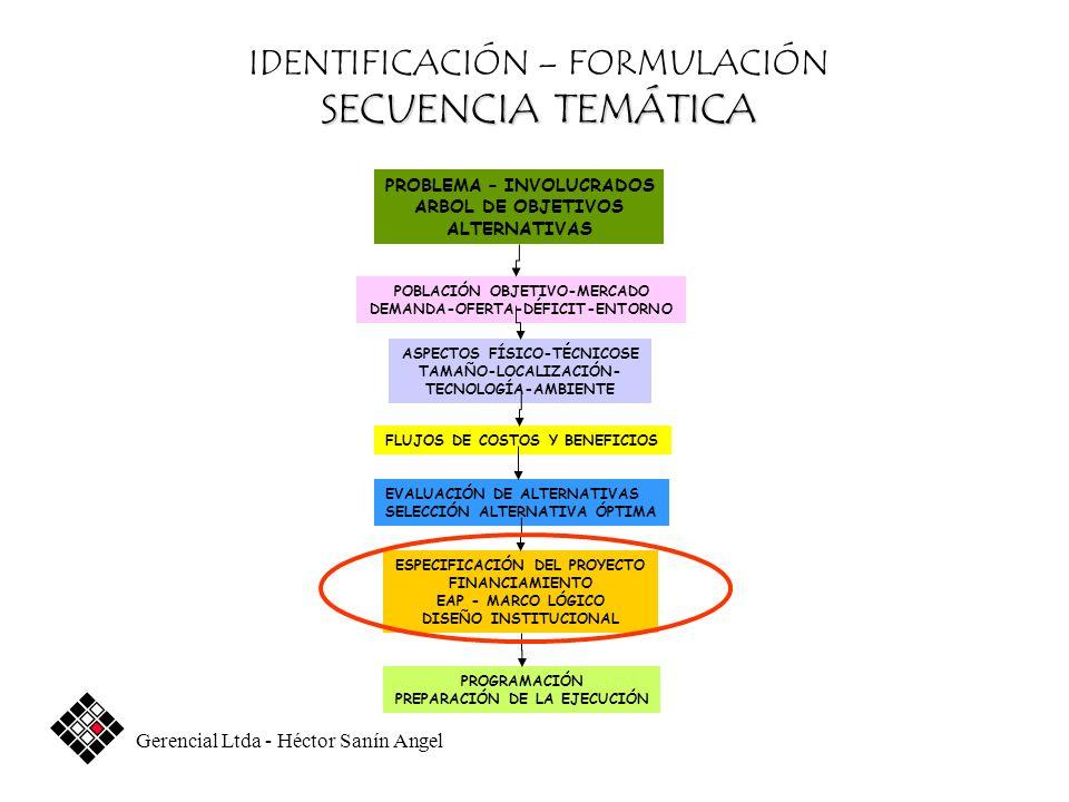 IDENTIFICACIÓN – FORMULACIÓN SECUENCIA TEMÁTICA