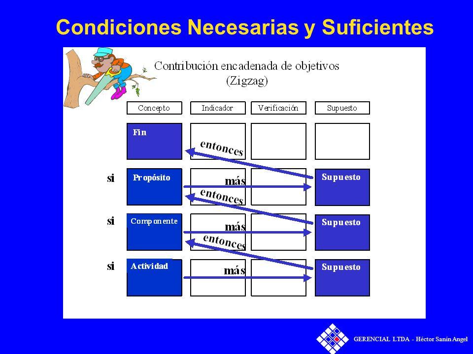 Condiciones Necesarias y Suficientes
