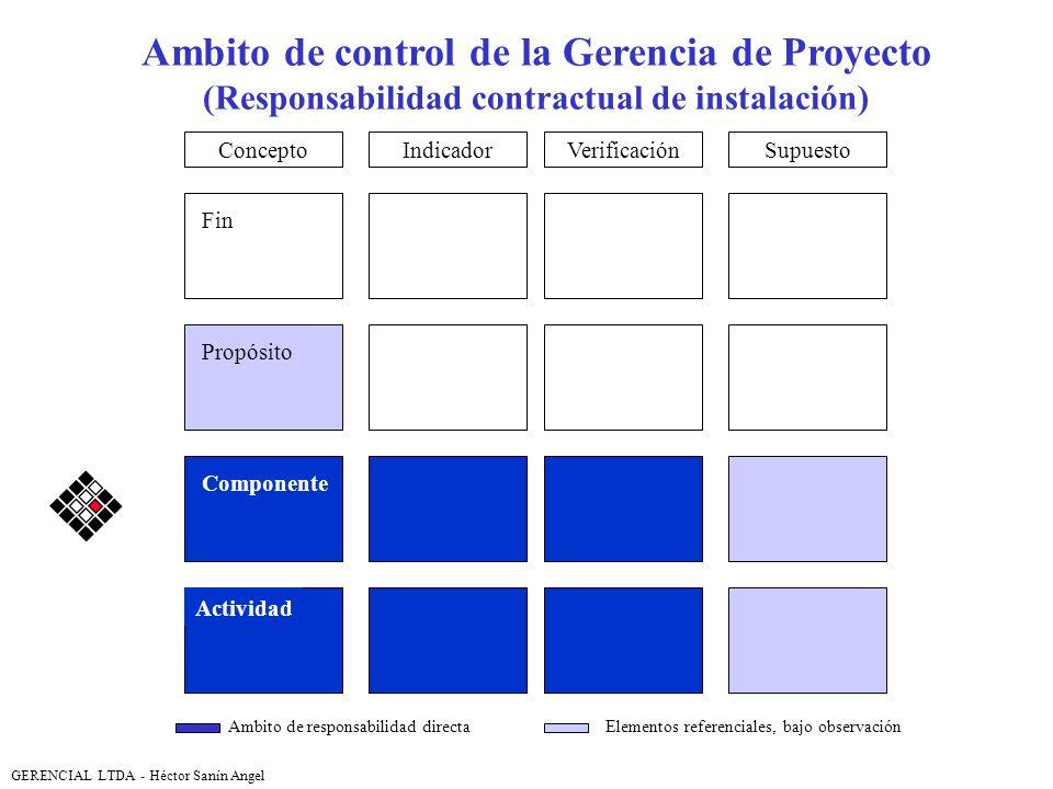 Ambito de control de la Gerencia de Proyecto