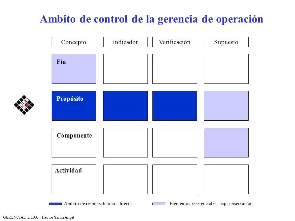 Ambito de control de la gerencia de operación