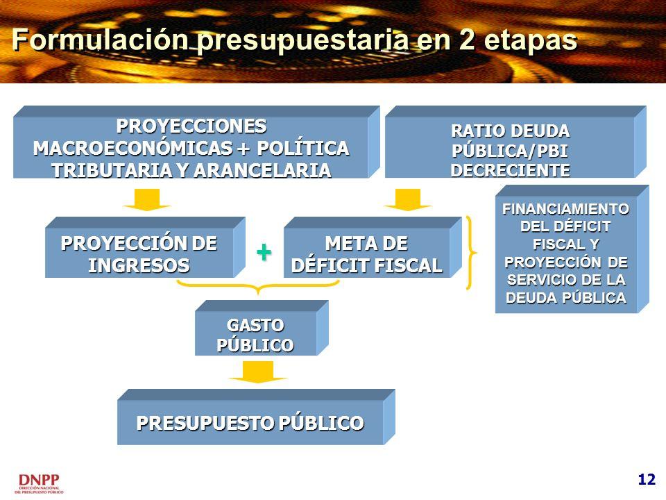 + Formulación presupuestaria en 2 etapas