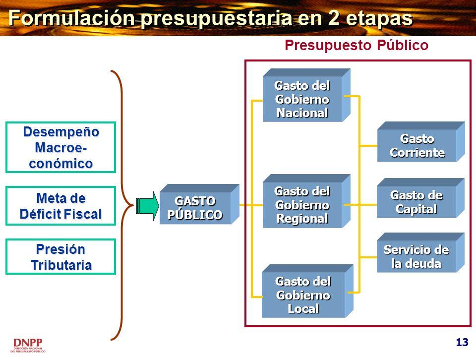 Formulación presupuestaria en 2 etapas