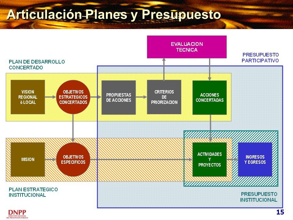 Articulación Planes y Presupuesto