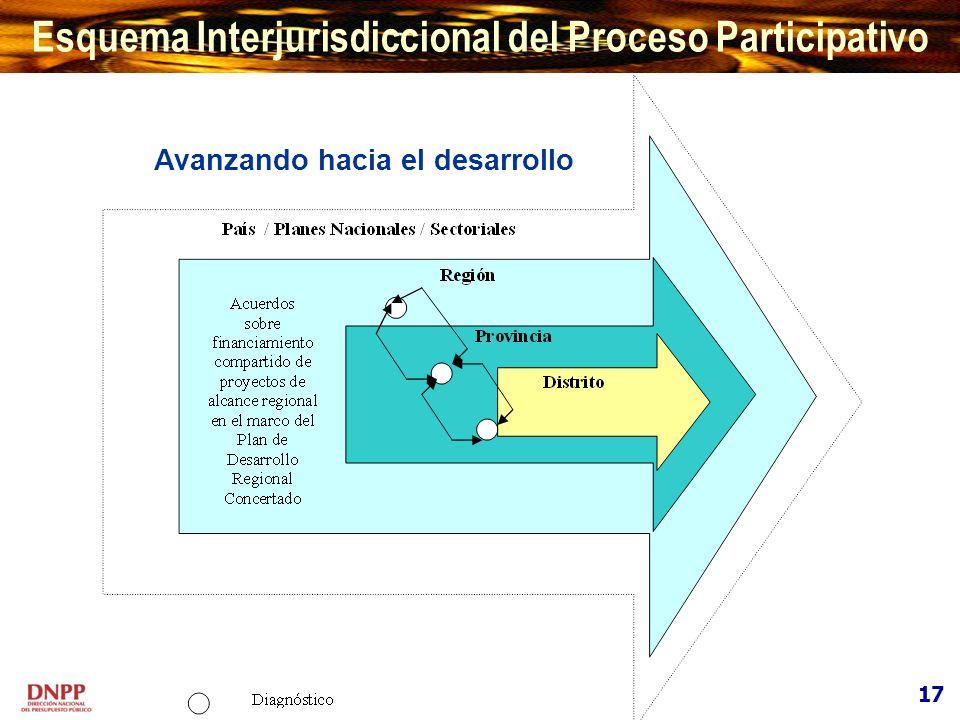 Esquema Interjurisdiccional del Proceso Participativo