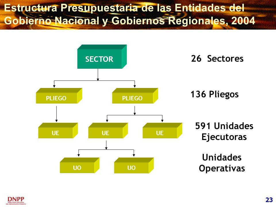 Estructura Presupuestaria de las Entidades del Gobierno Nacional y Gobiernos Regionales, 2004