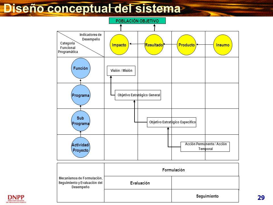 Diseño conceptual del sistema