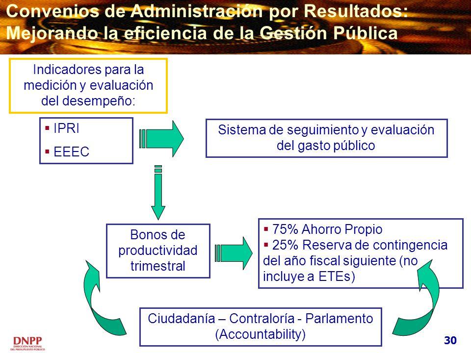 Convenios de Administración por Resultados:
