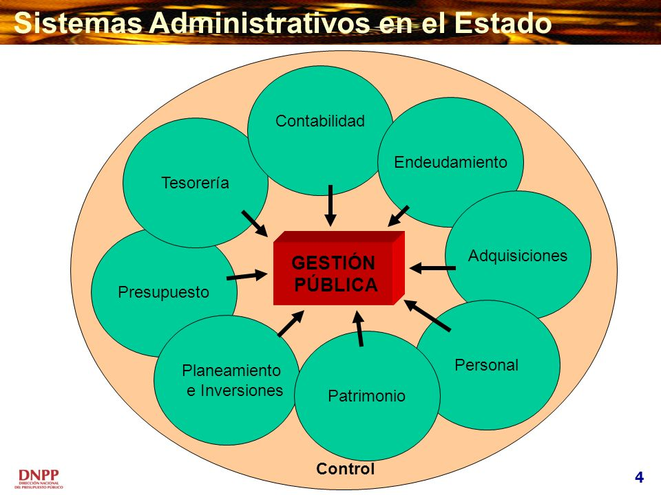 Sistemas Administrativos en el Estado