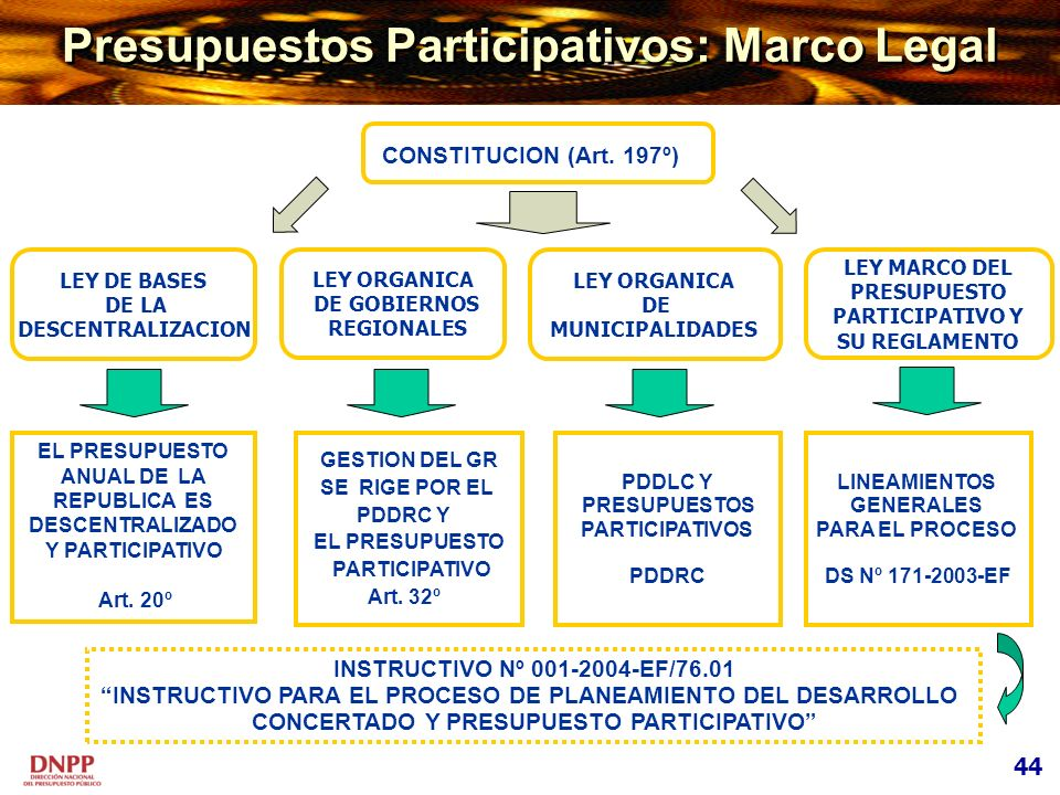 Presupuestos Participativos: Marco Legal