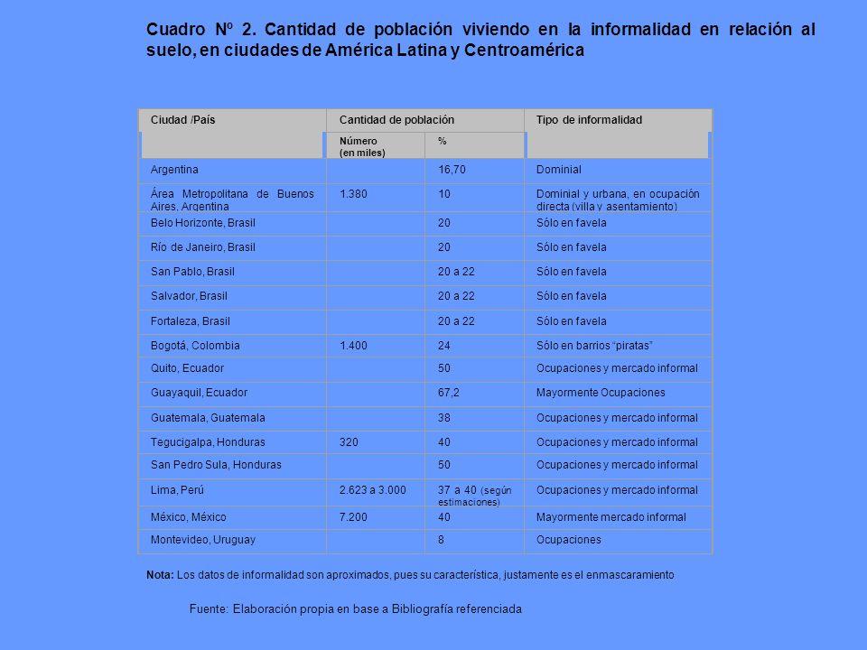 Cuadro Nº 2. Cantidad de población viviendo en la informalidad en ciudades de América Latina y Centroamérica