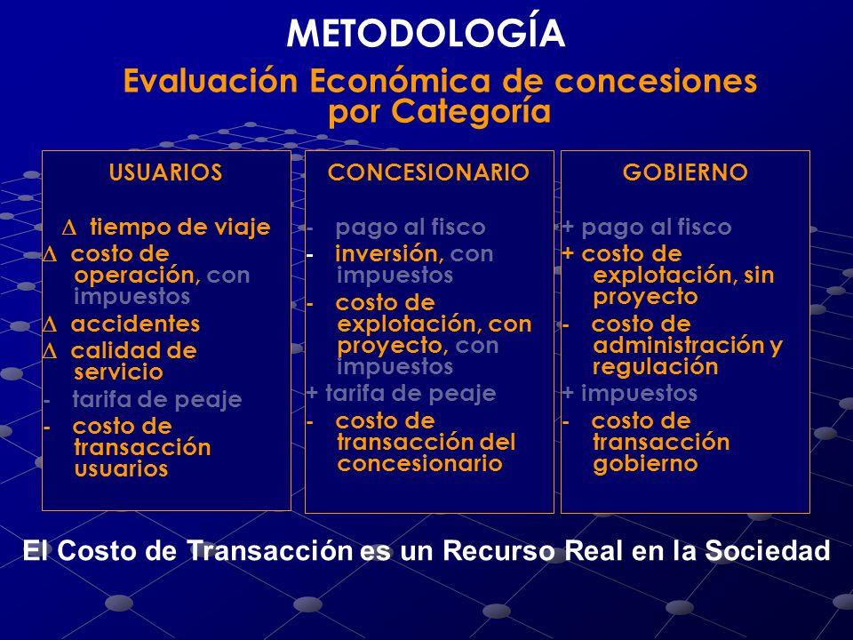 Evaluación Económica de concesiones por Categoría