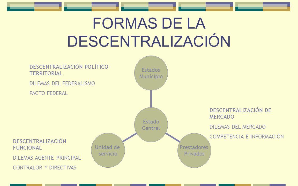 FORMAS DE LA DESCENTRALIZACIÓN