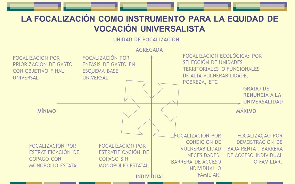 LA FOCALIZACIÓN COMO INSTRUMENTO PARA LA EQUIDAD DE VOCACIÓN UNIVERSALISTA