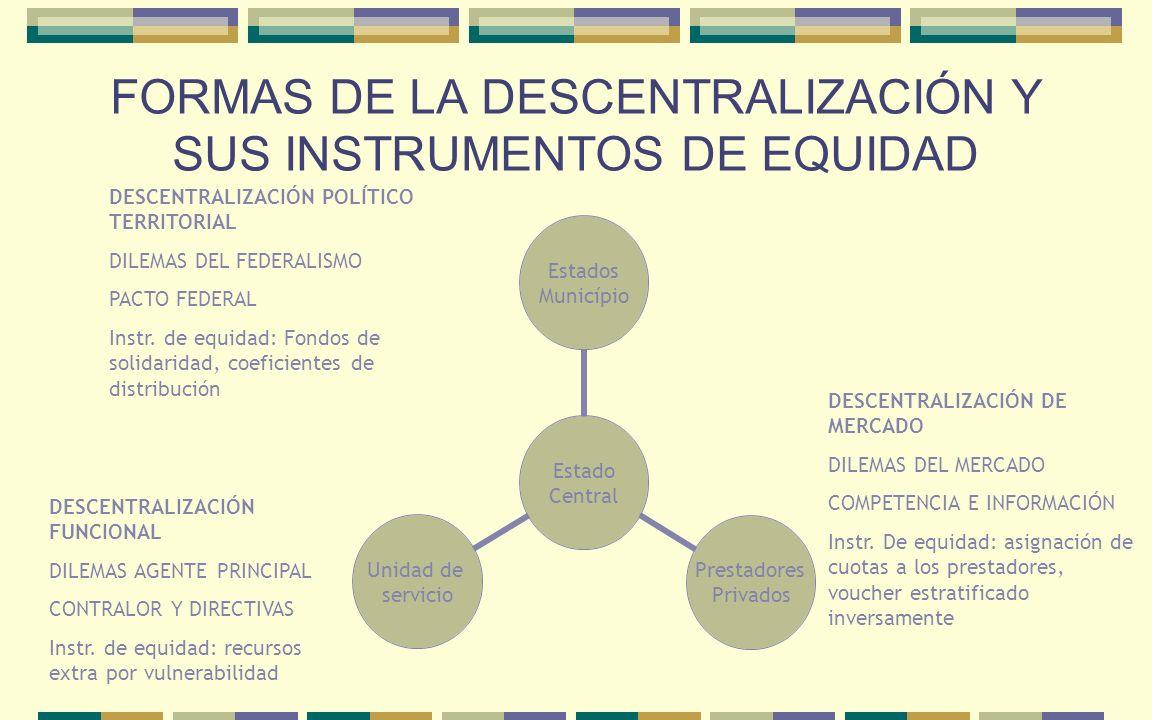 FORMAS DE LA DESCENTRALIZACIÓN Y SUS INSTRUMENTOS DE EQUIDAD