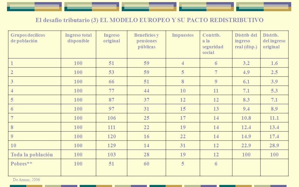 El desafío tributario (3) EL MODELO EUROPEO Y SU PACTO REDISTRIBUTIVO
