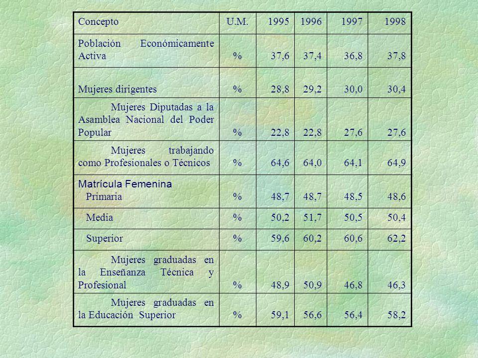 Concepto U.M. 1995. 1996. 1997. 1998. Población Económicamente Activa. % 37,6. 37,4. 36,8.