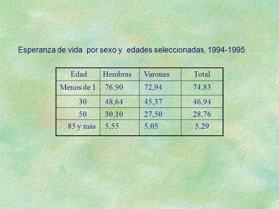 Esperanza de vida por sexo y edades seleccionadas, 1994-1995