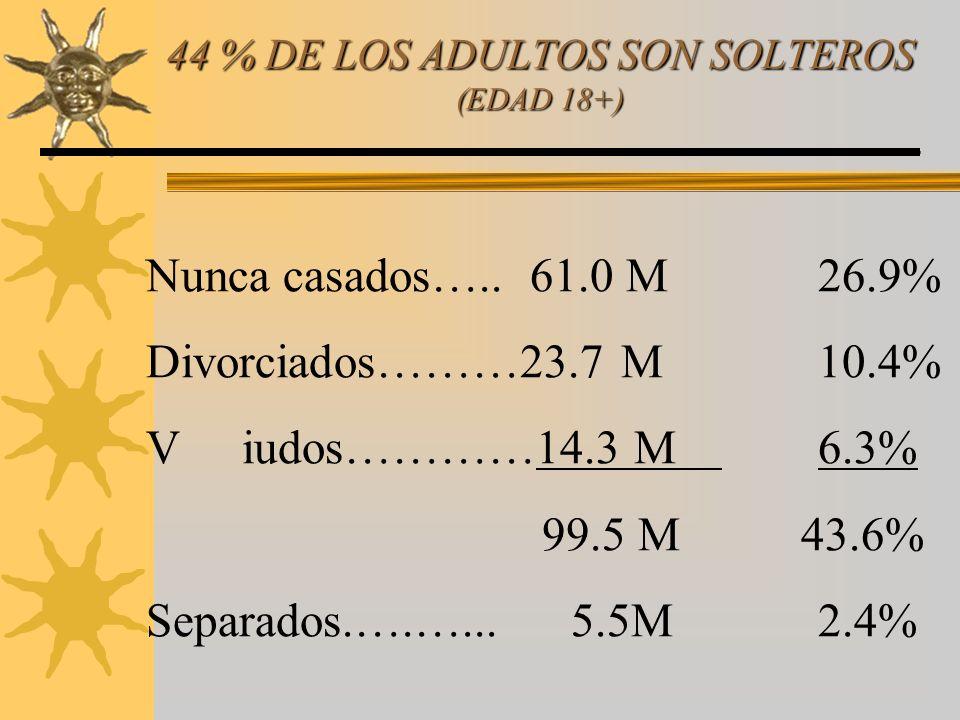 44 % DE LOS ADULTOS SON SOLTEROS (EDAD 18+)
