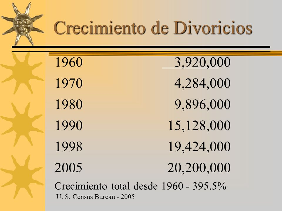 Crecimiento de Divoricios