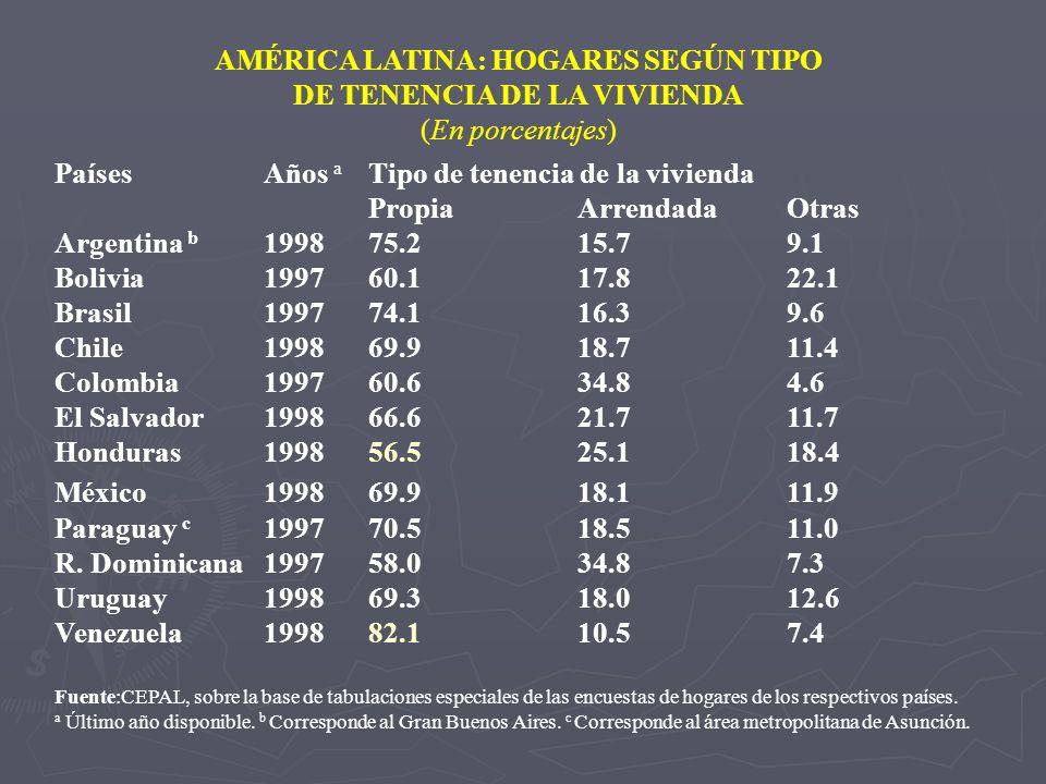 AMÉRICA LATINA: HOGARES SEGÚN TIPO DE TENENCIA DE LA VIVIENDA