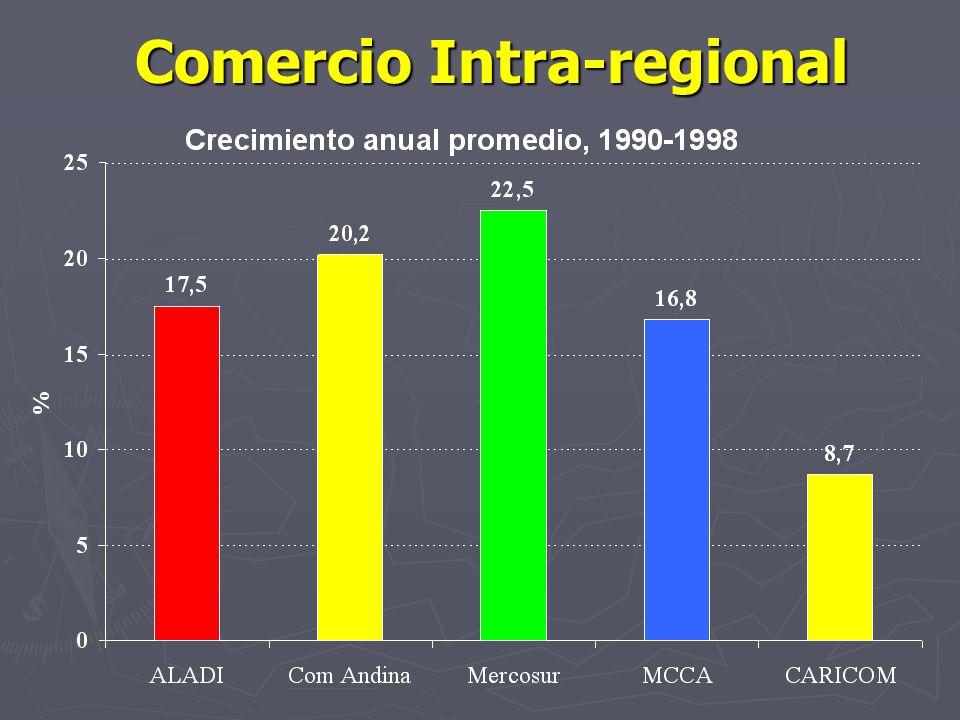 Comercio Intra-regional