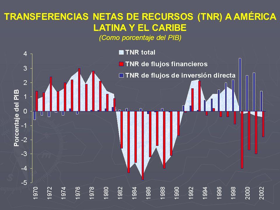 TRANSFERENCIAS NETAS DE RECURSOS (TNR) A AMÉRICA LATINA Y EL CARIBE