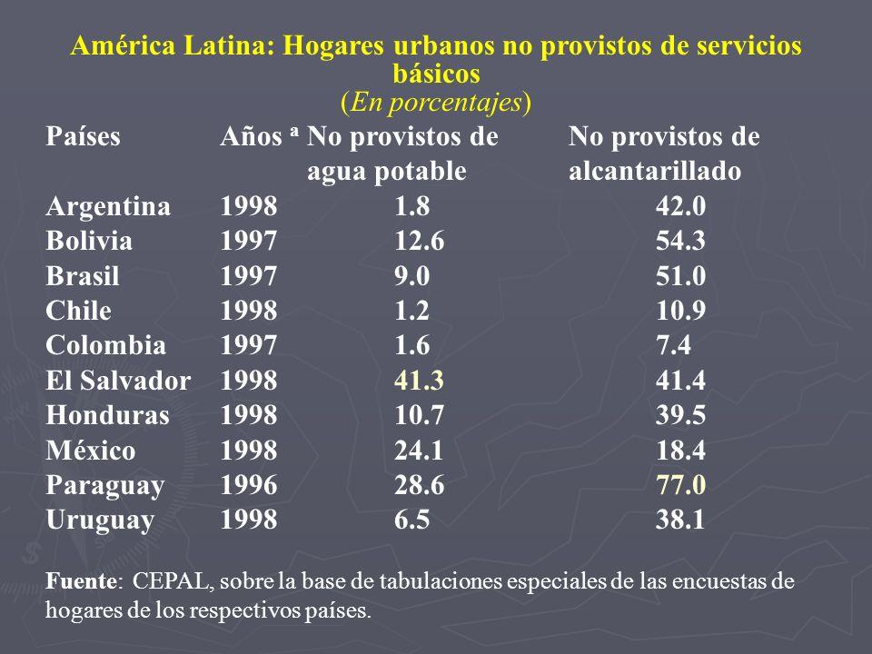 América Latina: Hogares urbanos no provistos de servicios básicos