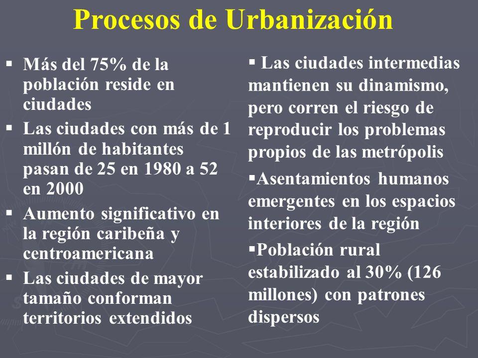 Procesos de Urbanización