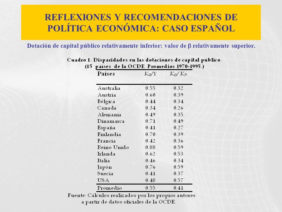 REFLEXIONES Y RECOMENDACIONES DE POLÍTICA ECONÓMICA: CASO ESPAÑOL