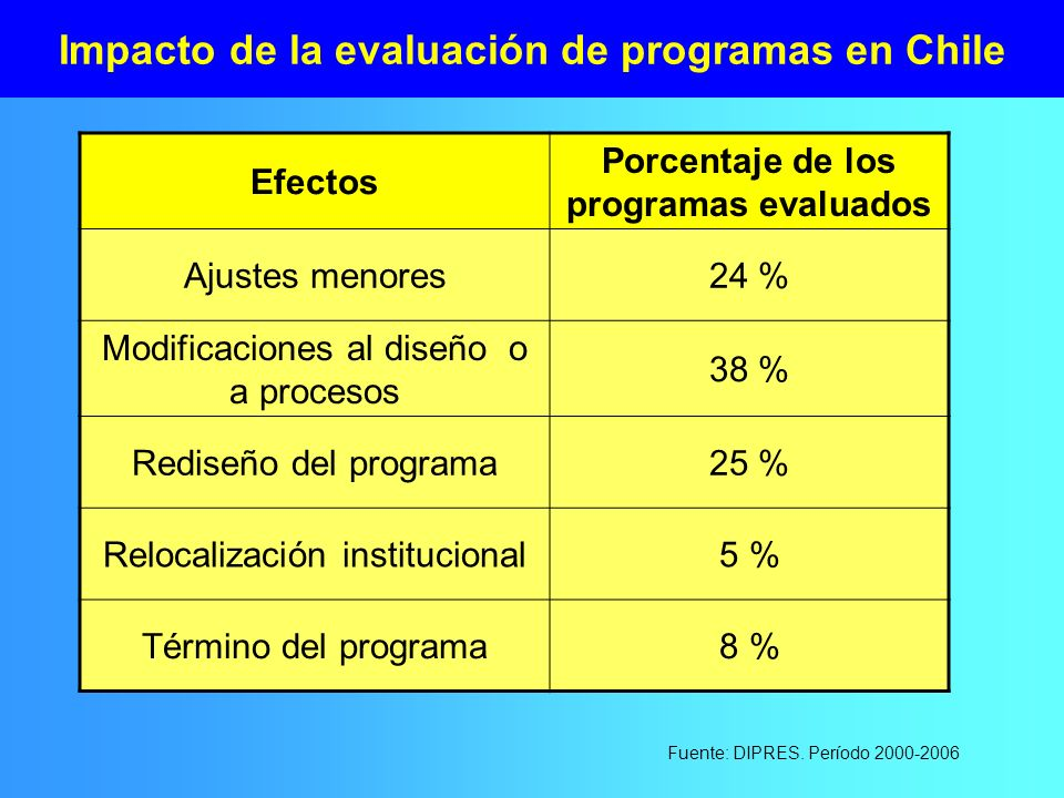 Impacto de la evaluación de programas en Chile