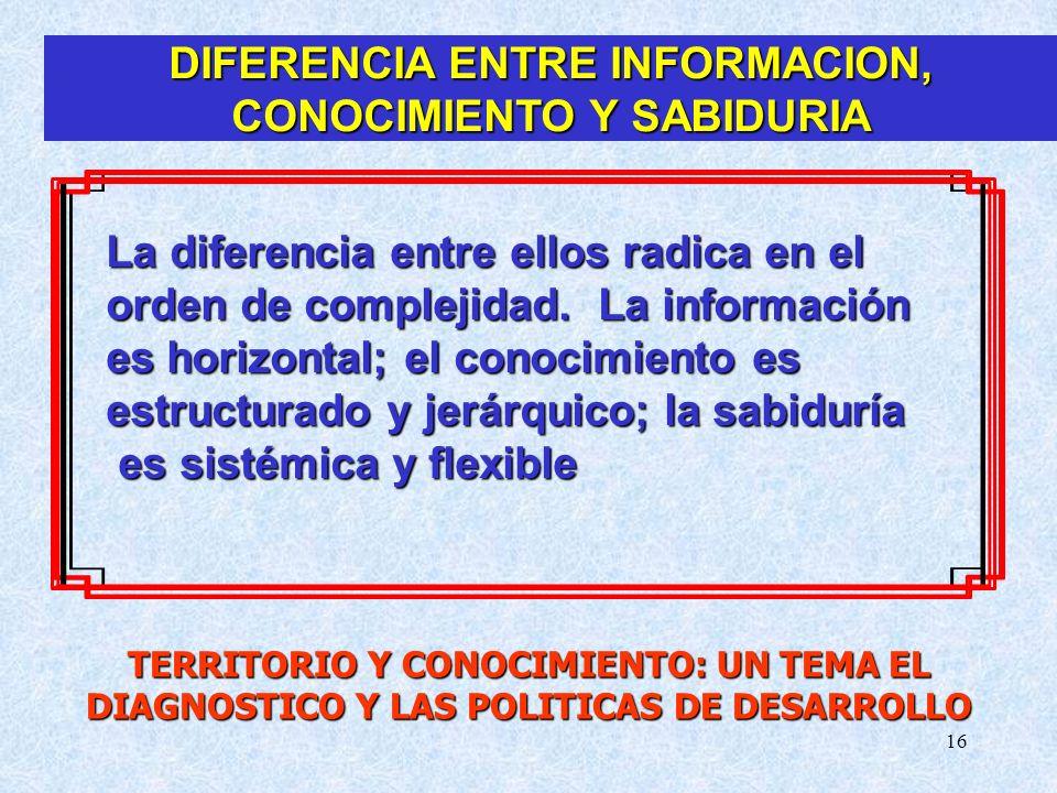 DIFERENCIA ENTRE INFORMACION, CONOCIMIENTO Y SABIDURIA