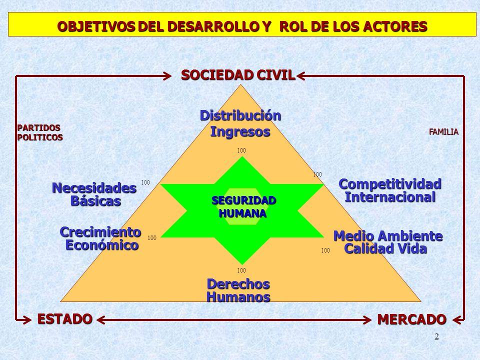 OBJETIVOS DEL DESARROLLO Y ROL DE LOS ACTORES