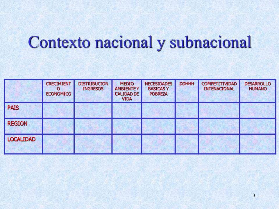 Contexto nacional y subnacional
