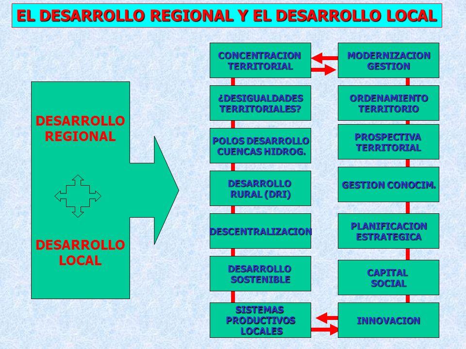 EL DESARROLLO REGIONAL Y EL DESARROLLO LOCAL