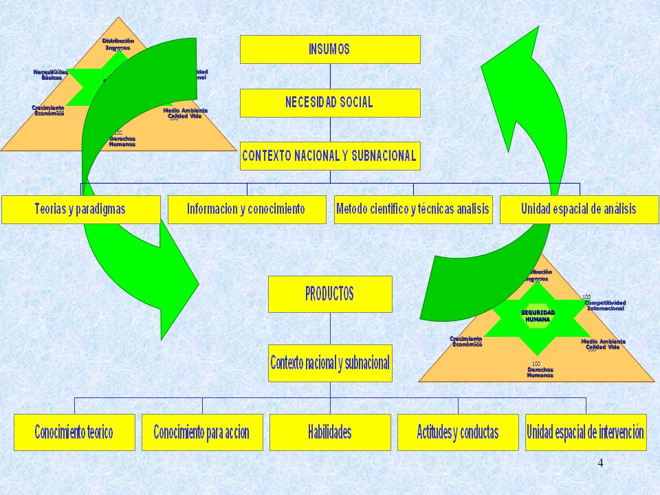 Necesidades Básicas. Derechos. Humanos. Competitividad. Internacional. Crecimiento. Económico.