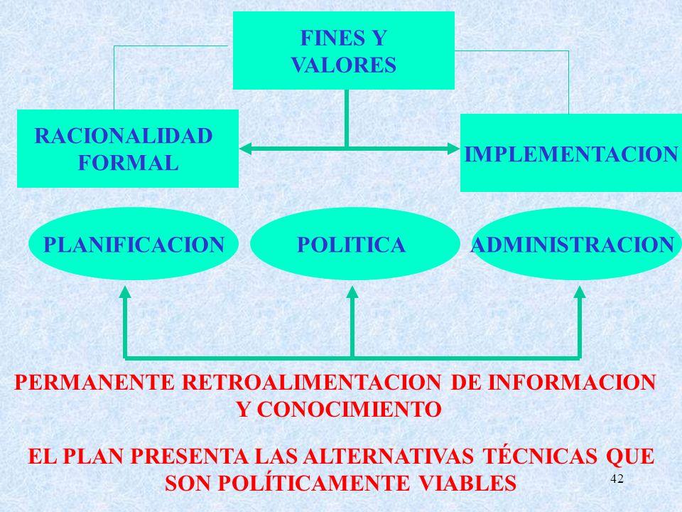 PERMANENTE RETROALIMENTACION DE INFORMACION