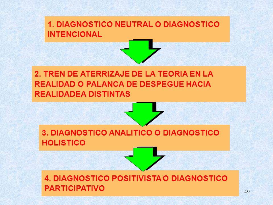 1. DIAGNOSTICO NEUTRAL O DIAGNOSTICO
