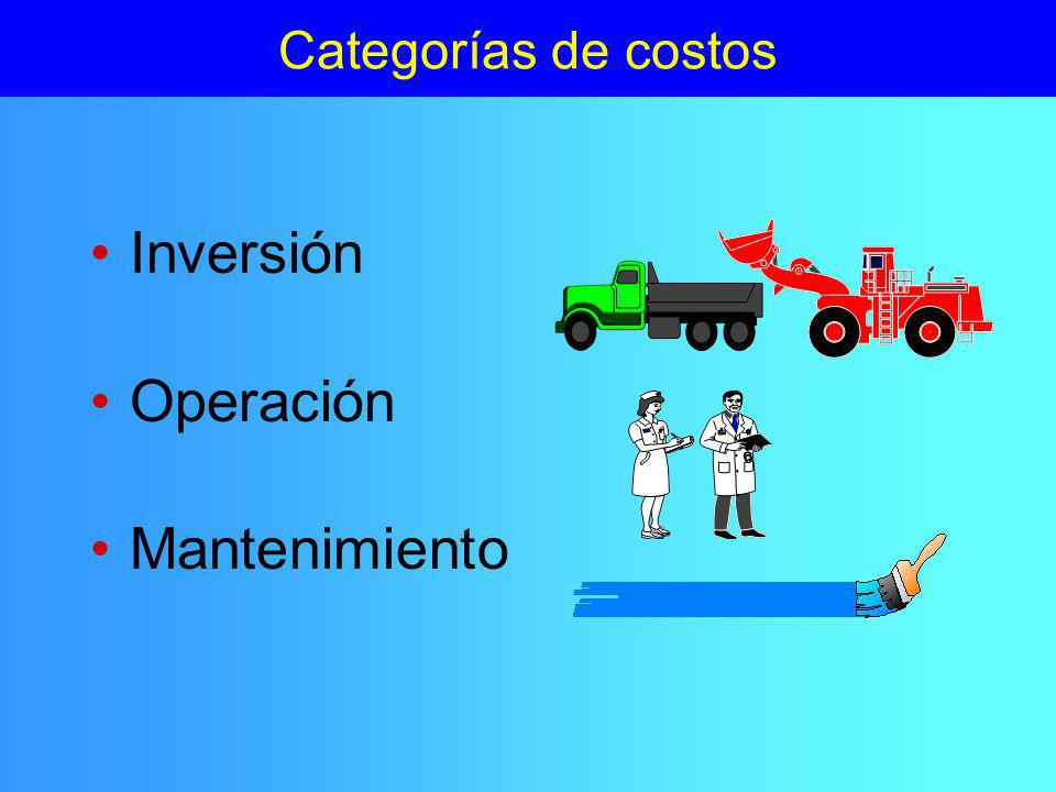 Categorías de costos Inversión Operación Mantenimiento