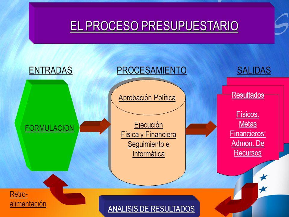 EL PROCESO PRESUPUESTARIO