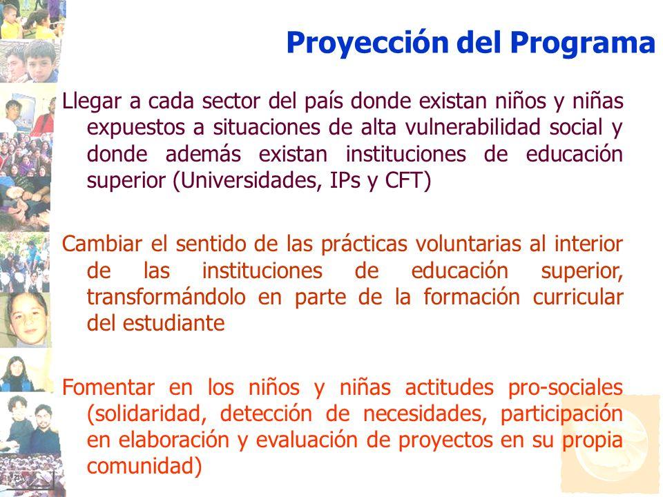 Proyección del Programa