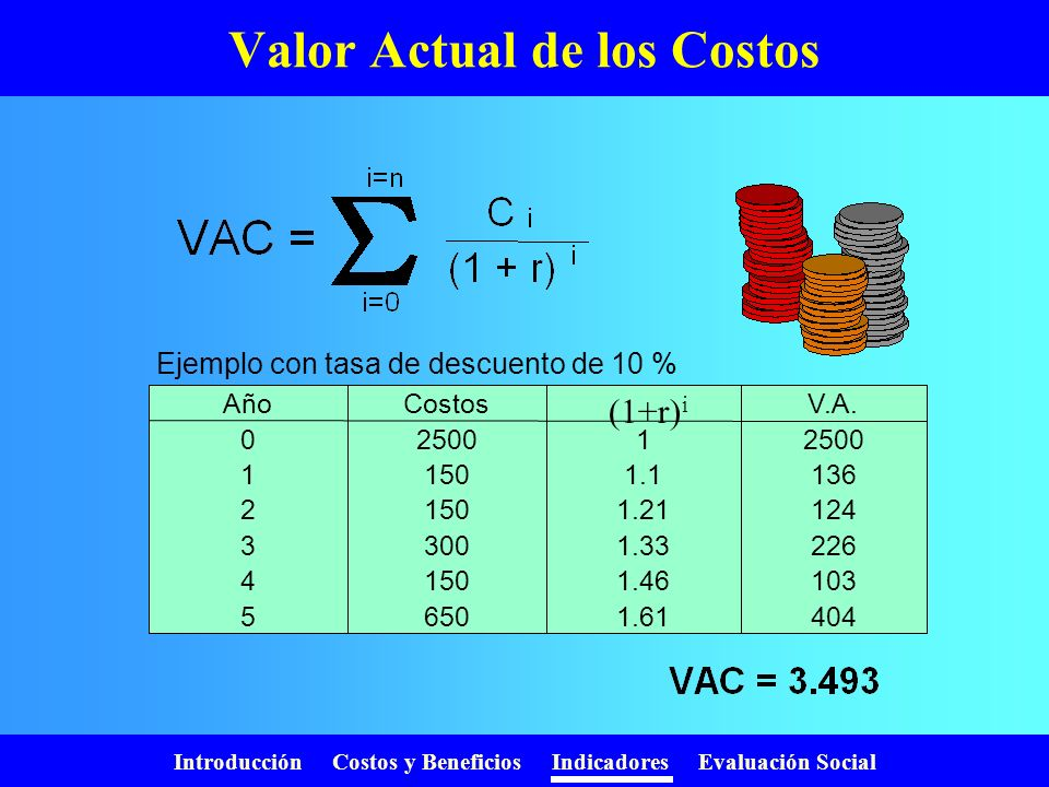 Valor Actual de los Costos