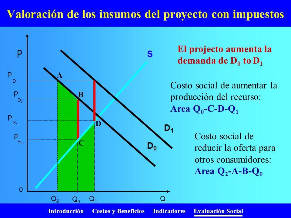 Valoración de los insumos del proyecto con impuestos