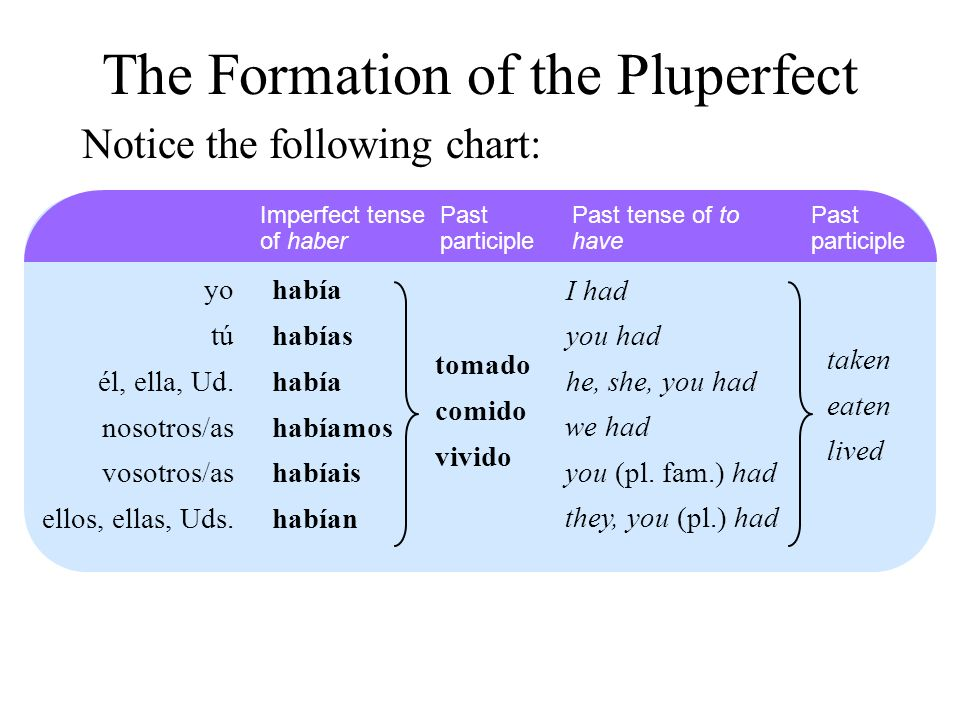 The Formation of the Pluperfect