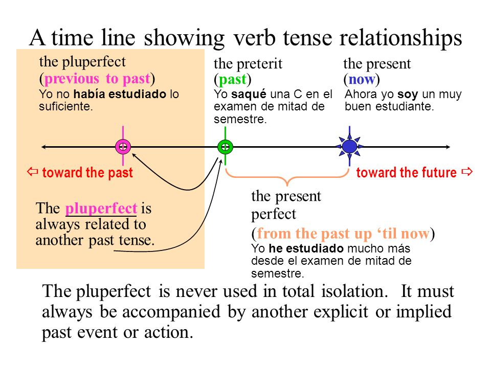 A time line showing verb tense relationships