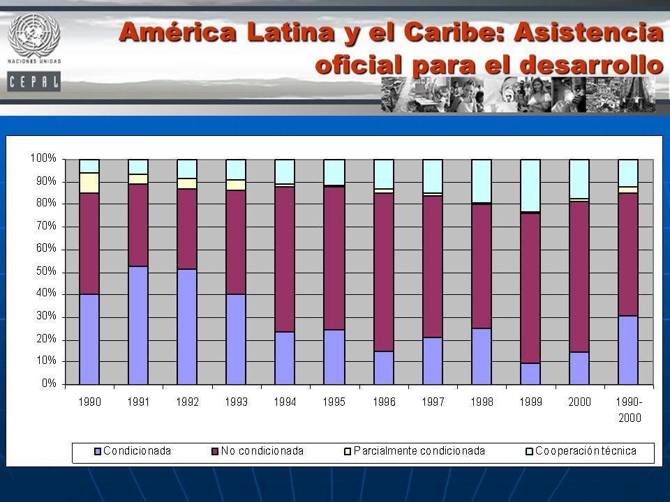 América Latina y el Caribe: Asistencia