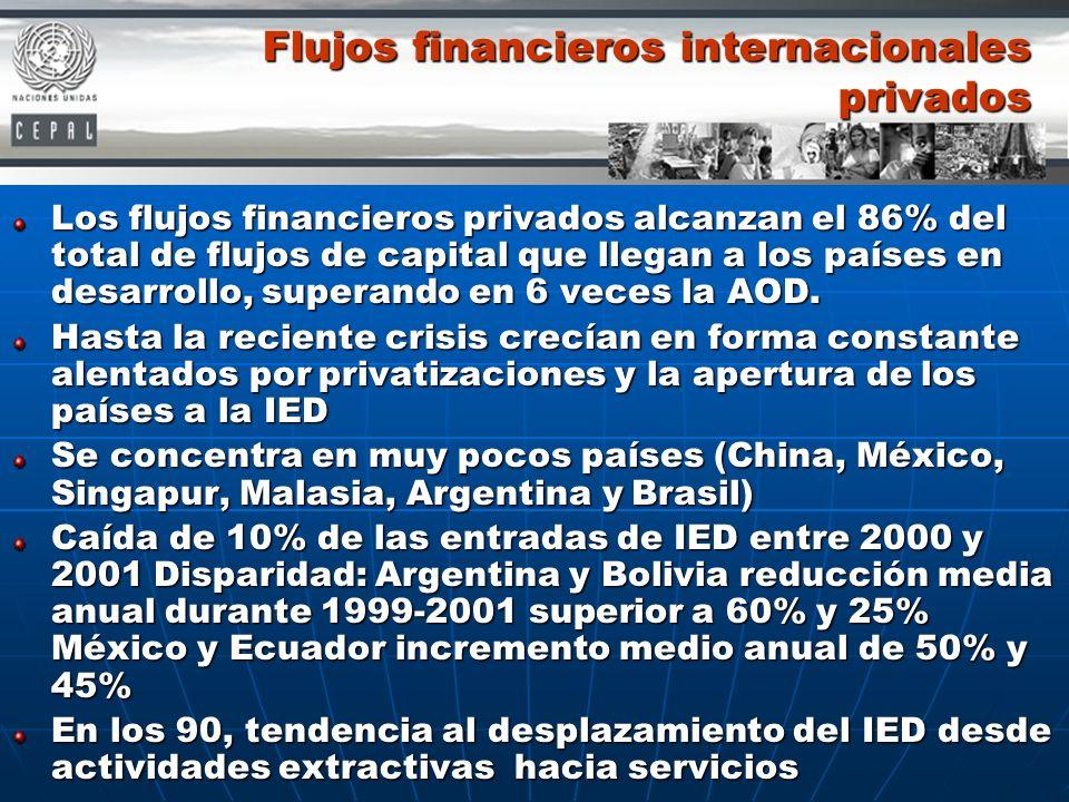 Flujos financieros internacionales privados