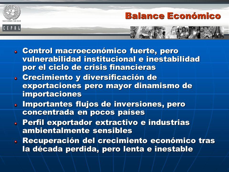 Balance Económico Control macroeconómico fuerte, pero vulnerabilidad institucional e inestabilidad por el ciclo de crisis financieras.