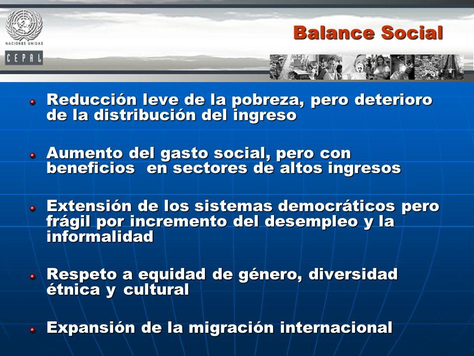 Balance Social Reducción leve de la pobreza, pero deterioro de la distribución del ingreso.
