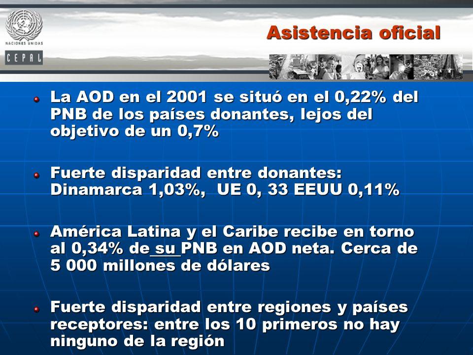 Asistencia oficial La AOD en el 2001 se situó en el 0,22% del PNB de los países donantes, lejos del objetivo de un 0,7%