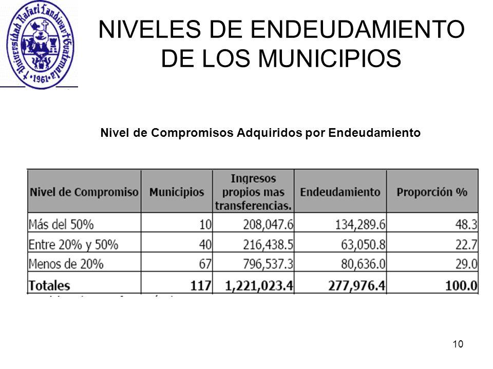 NIVELES DE ENDEUDAMIENTO DE LOS MUNICIPIOS